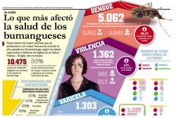 Lo que más afectó la salud de los bumangueses