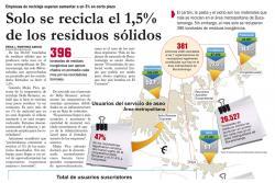 """""""Se reciclan menos de 400 toneladas de residuos en promedio al mes"""""""