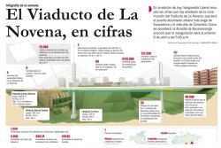 Las cifras del viaducto de la Novena de Bucaramanga