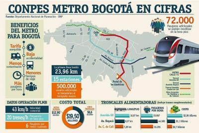 Gobierno Nacional sólo dará $9,09 billones para el Metro de Bogotá