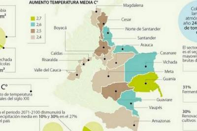 La temperatura de Colombia va a aumentar 2,14 grados