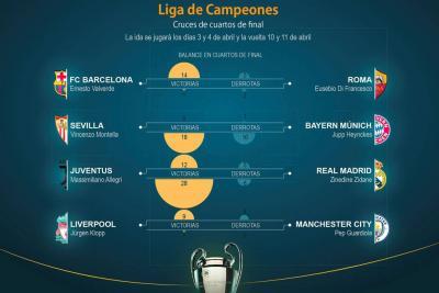 Barcelona, City, Real Madrid y Bayern: los favoritos se evitan en los cuartos