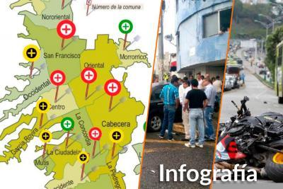Estas son las zonas de Bucaramanga con mayor accidentalidad