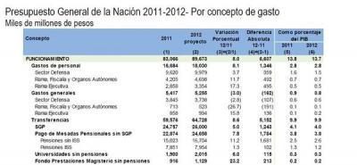 Aprobaron en primer debate presupuesto de 2012