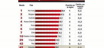 Colombia pasa raspando en ranking de las economías más libres