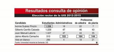 Cuatro candidatos siguen en proceso de elección del Rector de la UIS