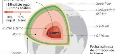 Científicos descubren último elemento del núcleo de la Tierra